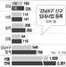 신규 임대등록 33% 쏠림...강남권 '버티기' 늘어났다