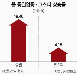 외국인 러브콜에 증권주 '뜀박질'