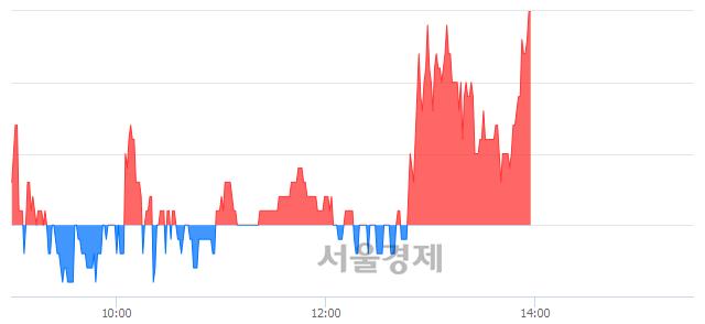 코에스퓨얼셀, 3.24% 오르며 체결강도 강세 지속(134%)