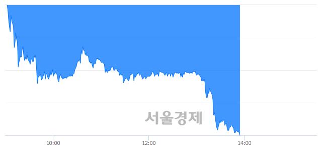 코레드로버, 하한가 진입.. -29.82% ↓