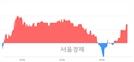 <코>이더블유케이, 3.00% 오르며 체결강도 강세 지속(138%)