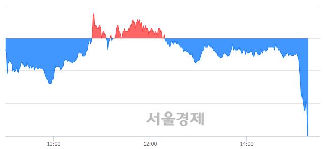 코뉴지랩, 현재가 5.91% 급락