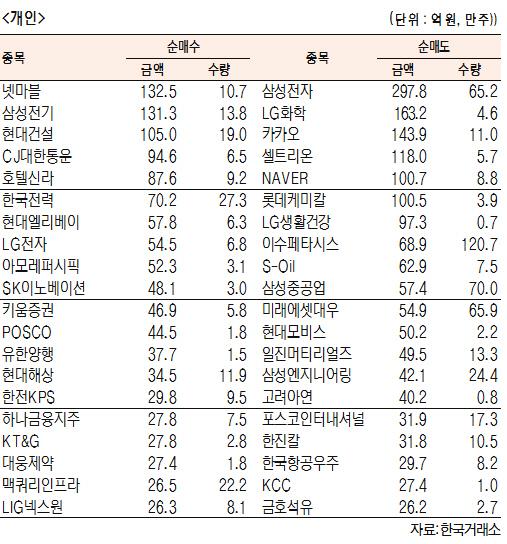 [표]유가증권 기관·외국인·개인 순매수·도 상위종목(6월 25일-최종치)