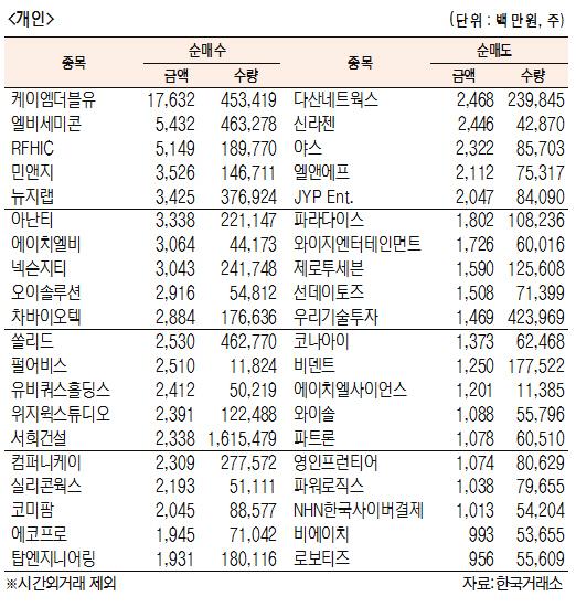 [표]코스닥 기관·외국인·개인 순매수·도 상위종목(6월 25일)