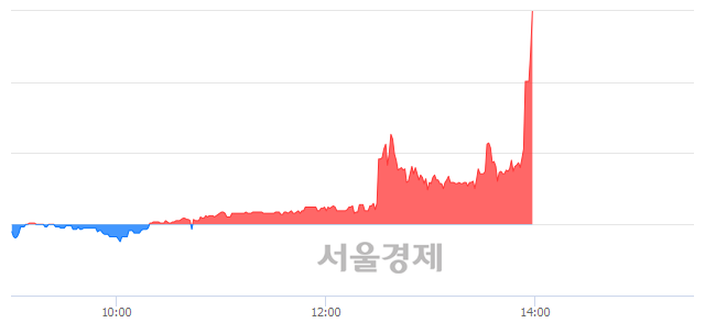 코팍스넷, 상한가 진입.. +29.97% ↑