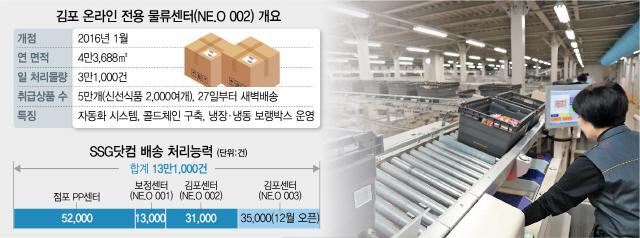 취급품목 컬리 2배...새벽배송의 '신세계'