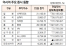 [표]아시아 주요 증시 동향(6월 25일)