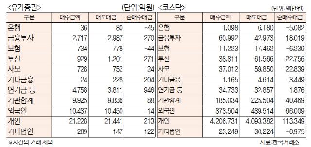 [표]투자주체별 매매동향(6월 25일)
