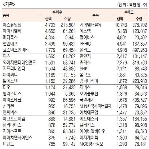 [표]코스닥 기관·외국인·개인 순매수·도 상위종목(6월 25일-최종치)