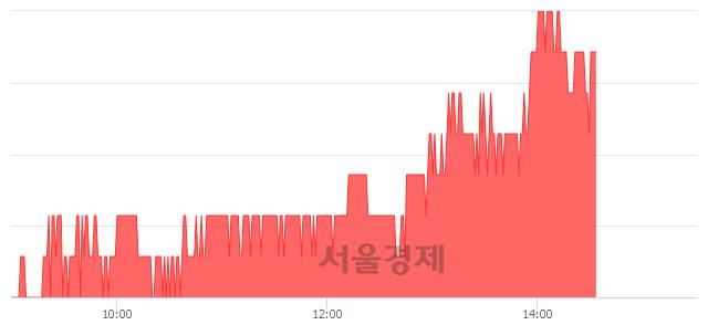 유모토닉, 3.27% 오르며 체결강도 강세 지속(245%)
