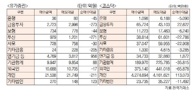 [표]투자주체별 매매동향(6월 25일-최종치)