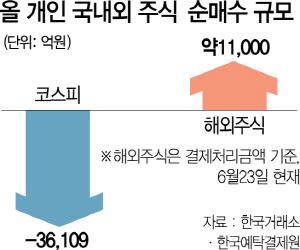 '韓기업 투자 매력 없다'…코스피 팔고 나스닥으로
