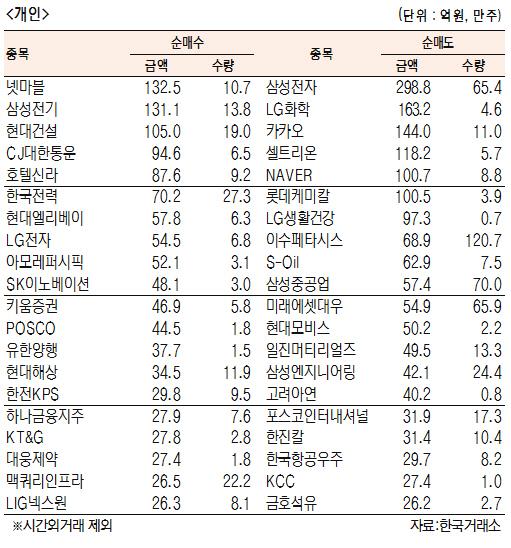 [표]유가증권 기관·외국인·개인 순매수·도 상위종목(6월 25일)