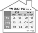 """""""하반기 서울 집값, 바닥 찍고 강보합"""""""