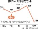 꽉 막힌 국회,,, 경제 덮친 'P의 공포'
