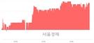 <코>아이씨케이, 4.02% 오르며 체결강도 강세 지속(219%)