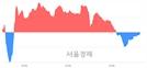 오후 3:20 현재 코스닥은 45:55으로 매수우위, 매도강세 업종은 소프트웨어업(0.07%↓)