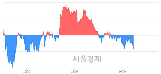 오후 2:30 현재 코스피는 45:55으로 매수우위, 매수강세 업종은 전기가스업(0.40%↑)