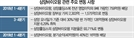매출 급증 '삼양바이오팜' 가치 낮춰 매입 의문