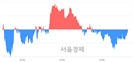 오후 3:20 현재 코스피는 46:54으로 매수우위, 매도강세 업종은 전기전자업(0.58%↑)