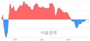 [마감 시황] 개인의 '팔자' 기조.. 코스닥 709.37(▼0.65, -0.09%) 하락 마감