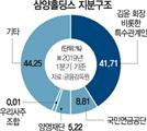 [단독]영업익 9배 배당 후 지분 취득…삼양오너家 '이상한 거래'