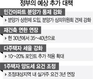 김현미 '부동산 과열 되면 민간택지 분양가 상한제 검토'
