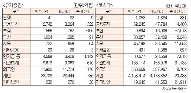 [표]투자주체별 매매동향(6월 26일-최종치)