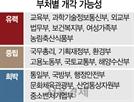 공정위원장에 김병배·신동권 부상