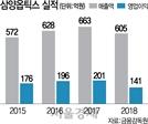 [시그널] VIG파트너스, 삼양옵틱스 투자 3.5배 '잭팟'… 1,020억원에 LK파트너스 품으로