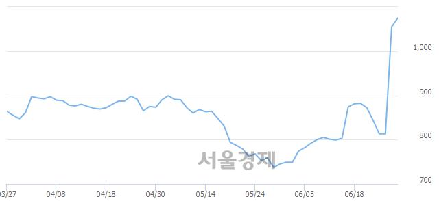 코대성엘텍, 전일 대비 8.53% 상승.. 일일회전율은 11.50% 기록