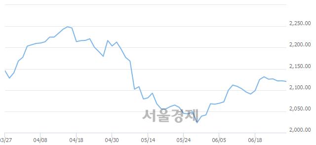 [개장 시황] 코스피 2120.73..  기관의 '팔자' 기조에 하락 출발 (▼1.12, -0.05%)