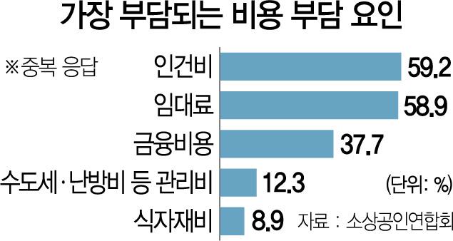 월200만원도 못 버는 소상공인 60%...'임금 더 뛰면 죽으란 얘기'