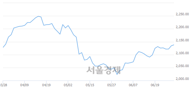 [개장 시황] 코스피 2135.06..  외국인의 순매수에 상승 출발 (▲0.74, +0.03%)