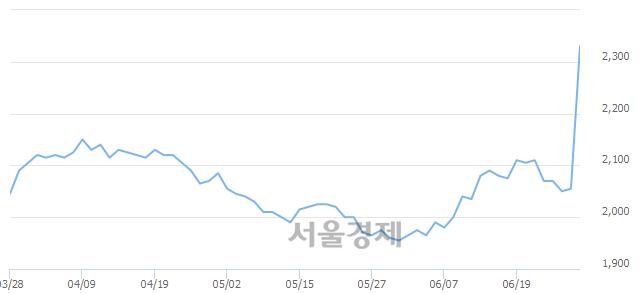 코YTN, 전일 대비 7.06% 상승.. 일일회전율은 8.84% 기록