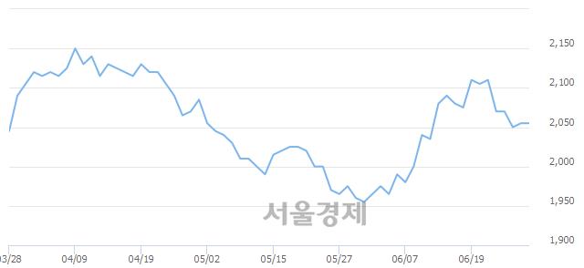 코YTN, 17.76% 오르며 체결강도 강세로 반전(174%)