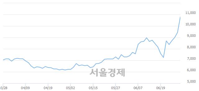 코플레이위드, 상한가 진입.. +29.77% ↑