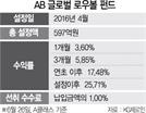 [펀드줌인] AB글로벌로우볼펀드, 선진시장 선별투자...연초이후 수익률 17%