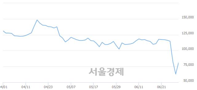 코메지온, 상한가 진입.. +30.00% ↑