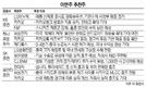 카카오 복수 추천...LG이노텍·삼성전자도 주목