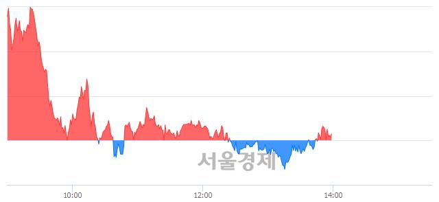 오후 2:00 현재 코스피는 49:51으로 매수우위, 매도강세 업종은 의료정밀업(0.64%↓)