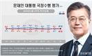 文대통령 긍정·부정평가 47.6% '팽팽'...민주 42% vs 한국 31%