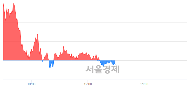 오후 1:00 현재 코스피는 49:51으로 매수우위, 매수강세 업종은 전기가스업(0.60%↓)