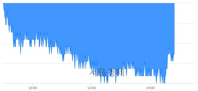유아이마켓코리아, 매도잔량 382% 급증
