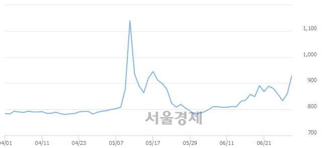 코오리엔탈정공, 상한가 진입.. +29.80% ↑