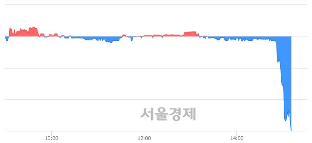 코이원컴포텍, 하한가 진입.. -30.00% ↓