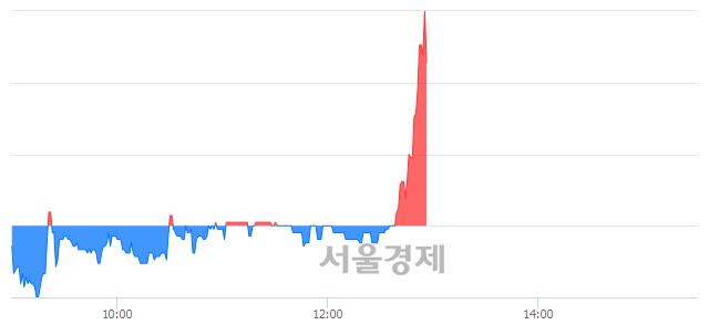 유진흥기업우B, 8.74% 오르며 체결강도 강세로 반전(139%)