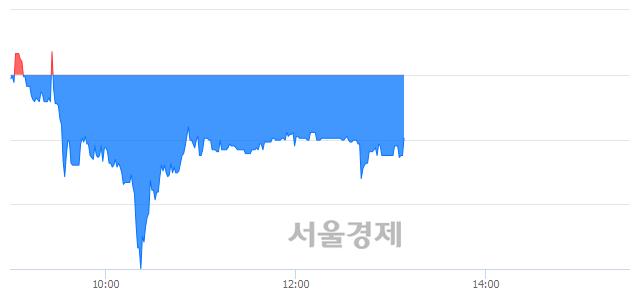 코유비쿼스, 매도잔량 369% 급증