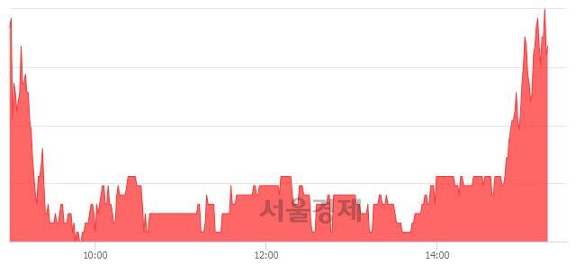 코제룡산업, 매수잔량 407% 급증