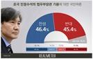 조국 법무장관 기용 여론조사, 찬성 vs 반대 입장 팽팽